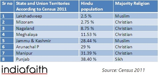 Hindu Minority States_1&n
