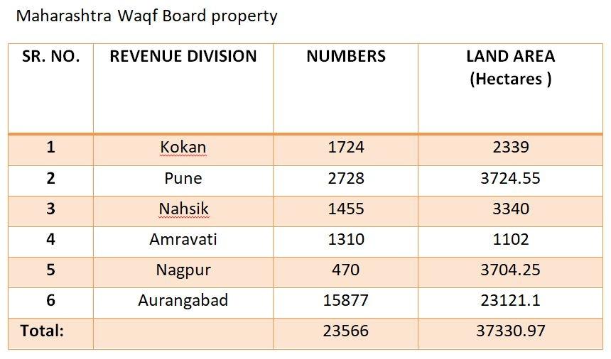 Waqf Board Maharashtra.JP