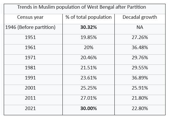 Trends in Muslim populati